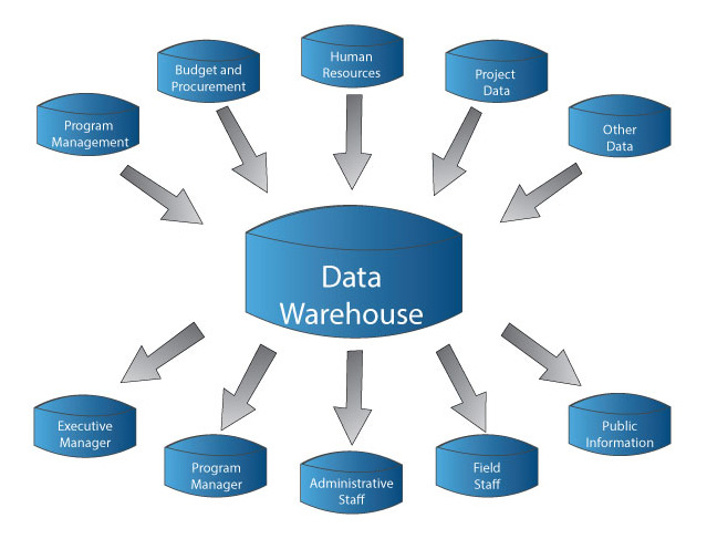warehousing analysis In computing, a data warehouse (dw or dwh), also known as an enterprise data warehouse (edw), is a system used for reporting and data analysis, and is considered a core component of business.